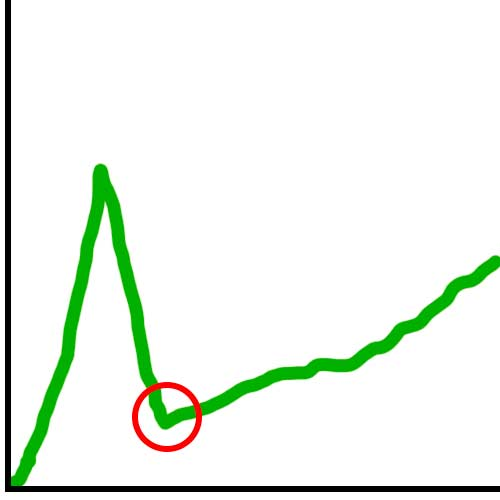 График старта