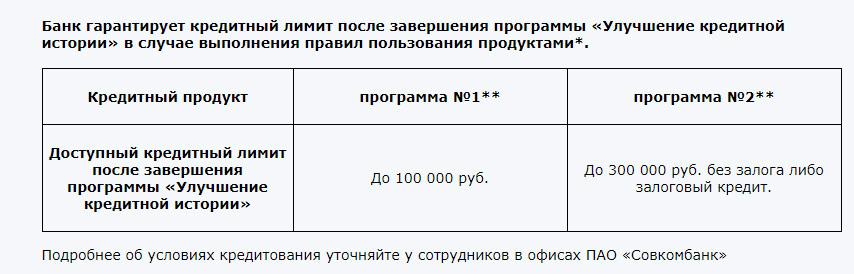 """Кредитный доктор от Совкомбанка. Как люди платят за """"воздух"""""""