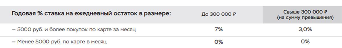 """Процент на остаток по дебетовой карте """"Польза"""""""