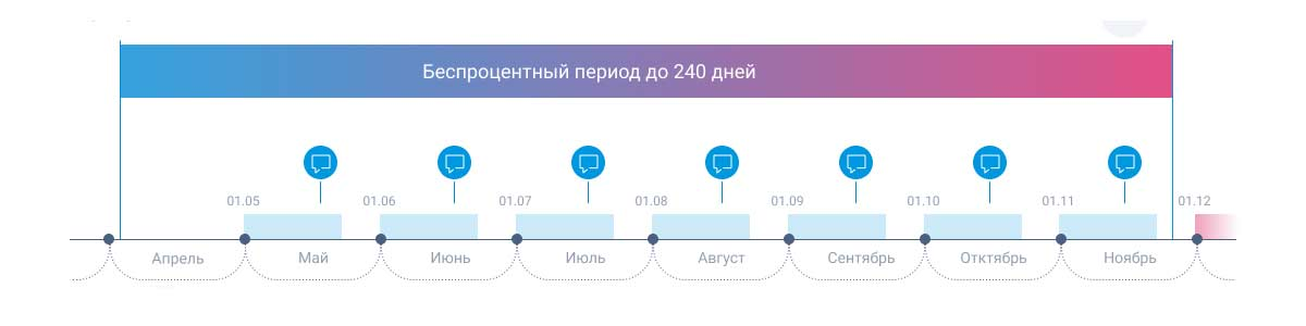 Льготный период кредитной карты УБРИР 240 дней