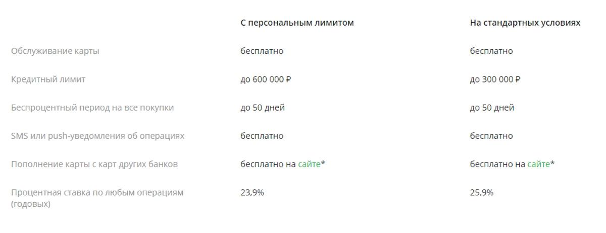 Условия кредитной карты ГОЛД Сбербанка