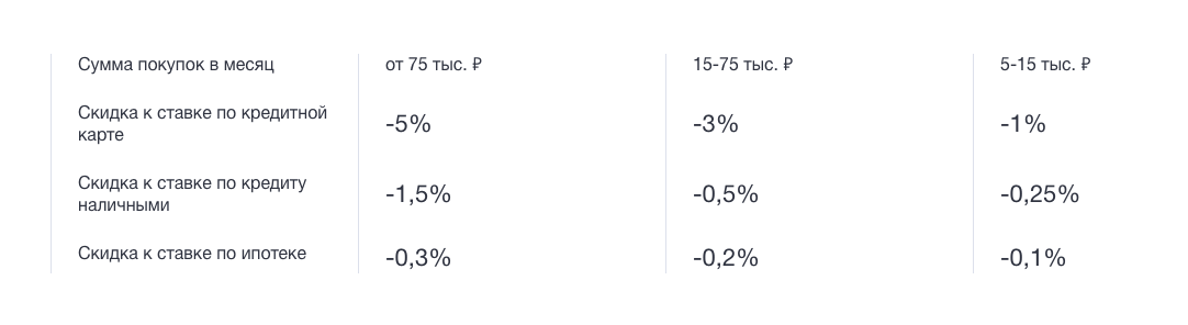 """Карта """"Мультикарта"""" от ВТБ банка - в чем подвох?"""